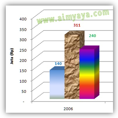 Gambar: Contoh hasil merubah warna Grafik Batang sebuah series menggunakan gradiasi warna dan texture fill