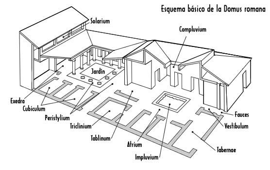 Ipat2013 alejandrope alvermunita grupoa3 la casa romana for Partes del techo de una casa