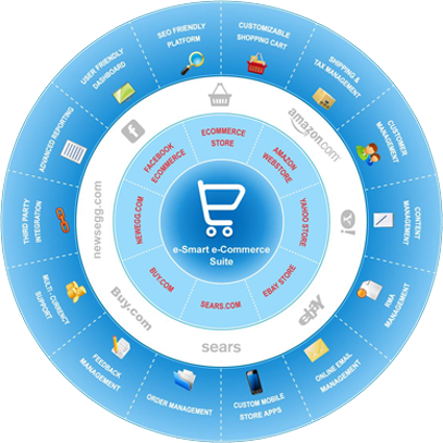 e-Smart eCommerce Suite