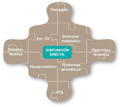 Disfunción eréctil síntoma centinela de patologías