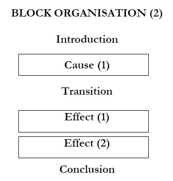 paragraph organization types