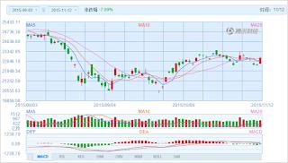 中国株コバンザメ投資 香港ハンセン指数20151112