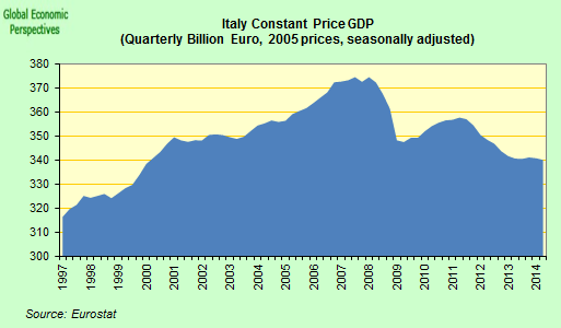 economic growth of italy It has been confirmed italy's economy grew by just 01 percent in the final three months of last year from the previous quarter.