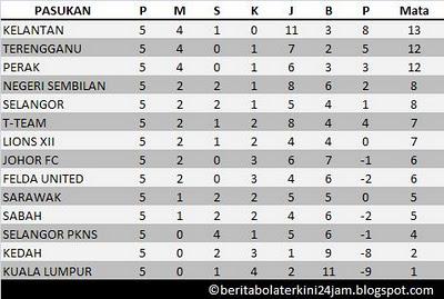 Blog Sensasi: BOLASEPAK: Keputusan Penuh Liga Super Malaysia 2012 - 28