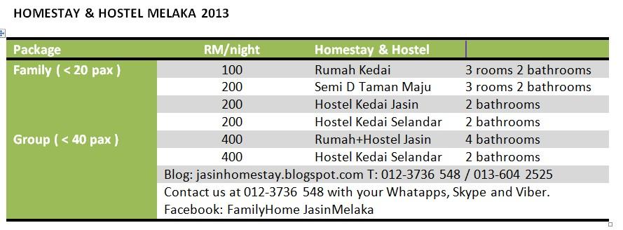 Penginapan Bermalam Di Melaka Dari RM10 Pax