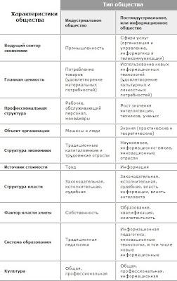информатизации общества в