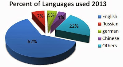 Internet language usage statistics in 2013