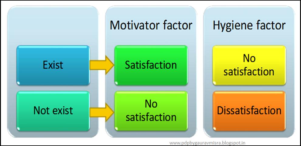 hygiene factors effect on motivation and