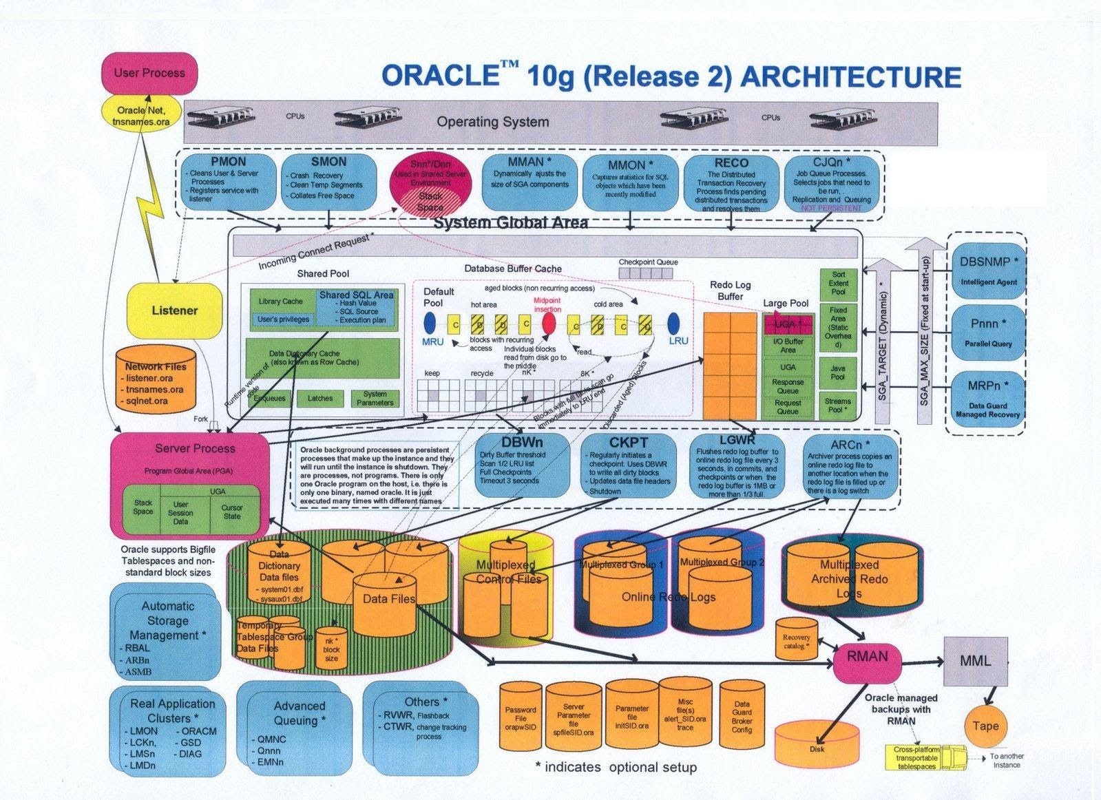 techspace oracle interview questions part i 10g architecture diagram
