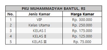 Tarif Rawat Inap PKU Muhammadiya Bantul