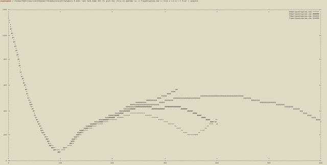 gnuplot textual plot