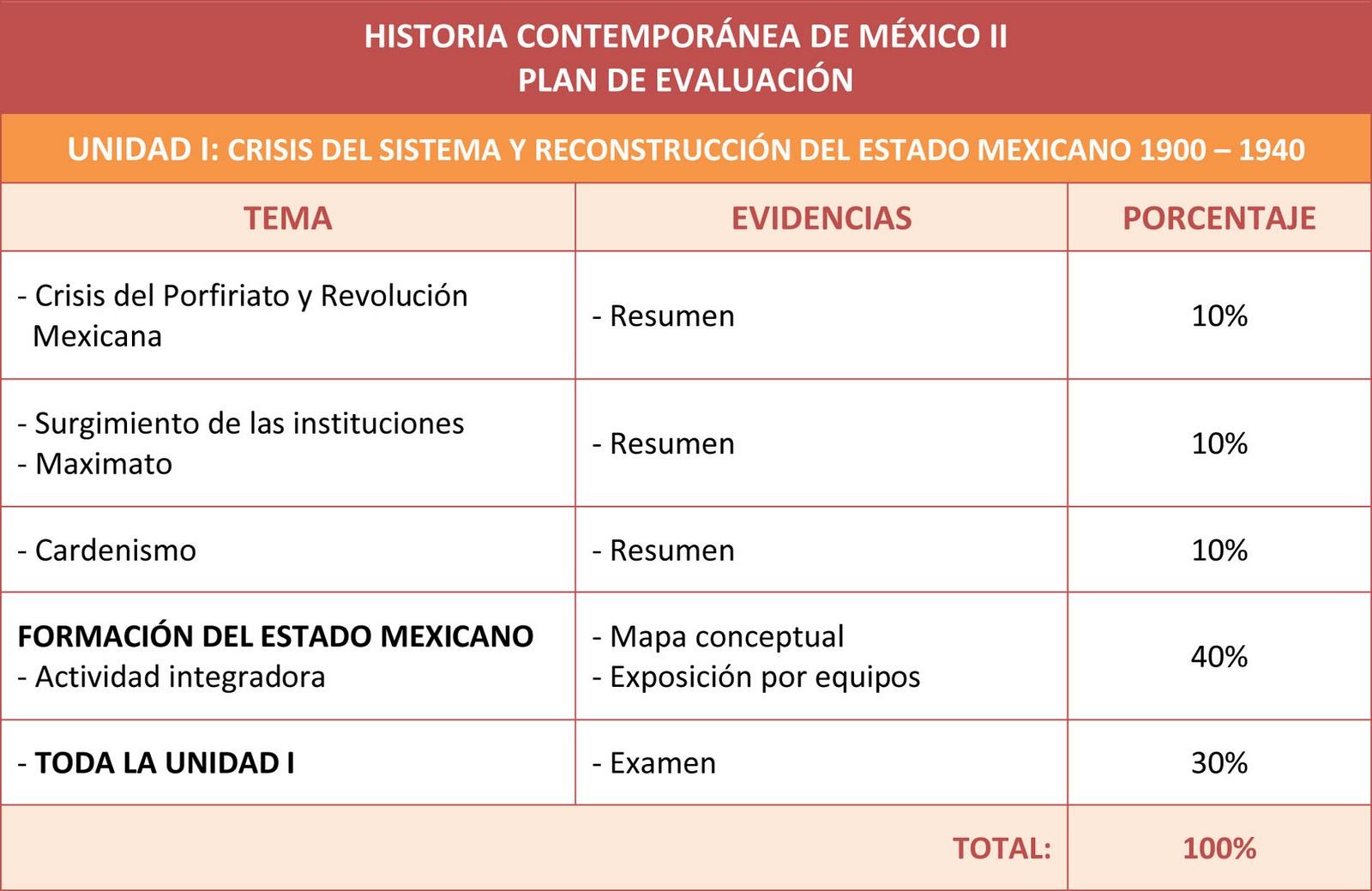 Historia de m xico contempor neo ii enero 2011 for Caracteristicas de los contemporaneos