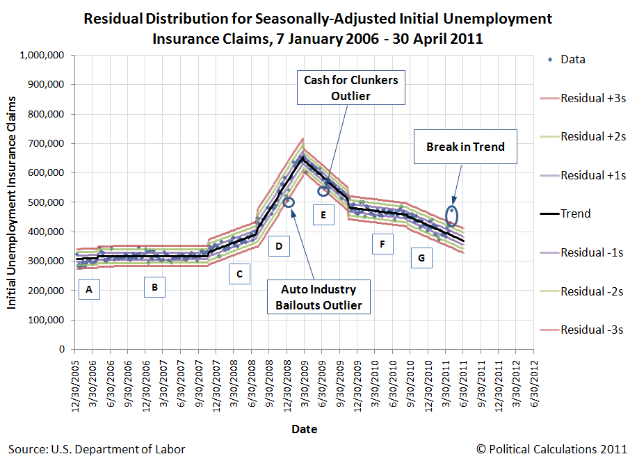 Residual Distribution for Seasonally-Adjusted Initial Unemployment Insurance Claims, 7 January 2006 - 30 April 2011