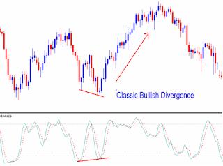 Opciones binarias 10 divergencias