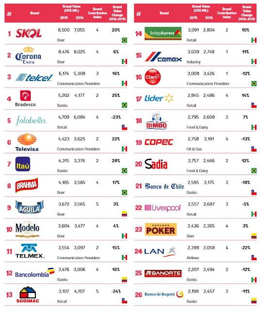 南米企業 ラテンアメリカ ブランド価値 ランキング 2015 ブラジル アルゼンチン SKQL corona チリ コロンビア メキシコ ペルー