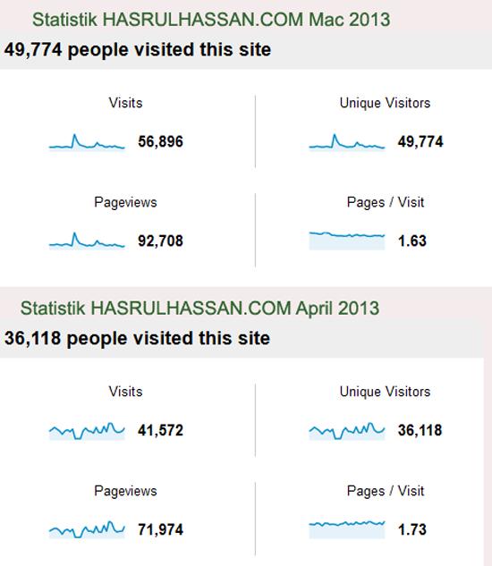 Tips blog dapat trafik tinggi 180K pengunjung dalam masa 4 bulan