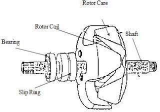 http://2.bp.blogspot.com/-Uk7damo3KKU/TeSJKgD9pHI/AAAAAAAAAMo/LeD6TP1dxkM/s320/rotor%2Balternator%2Bdengan%2Bbrush%2B%2528sikat%2529.JPG