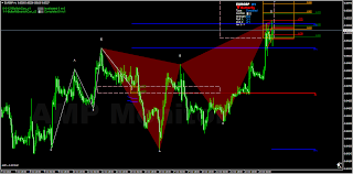 Butterfly Bearish pattern EURGBP