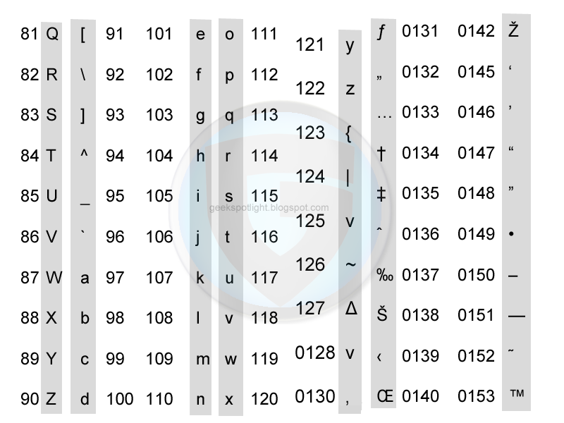alt codes list all symbol codes fsymbols