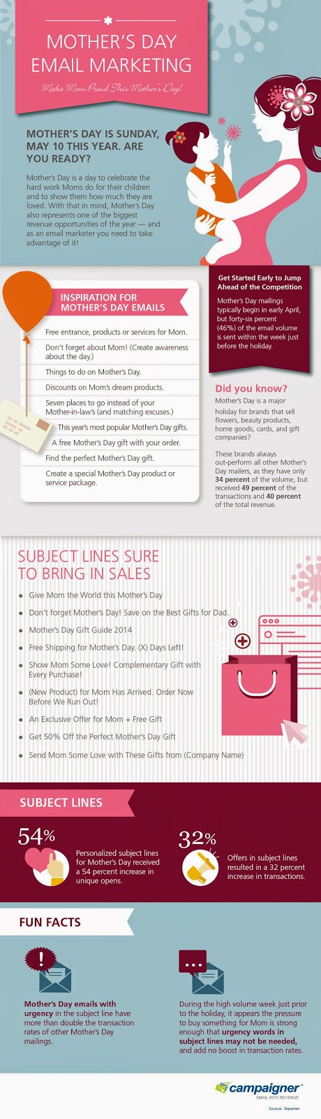 Mother's Day Email Marketing Tips