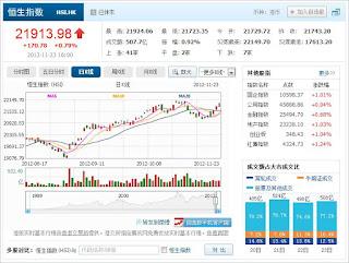 中国株コバンザメ投資 香港ハンセン指数1123