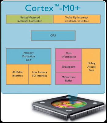 Processor ARM Cortex-M0+ Sebuah Pondasi Untuk Internet of Things