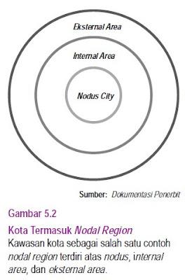 garis-garis konsentrik (lingkaran)