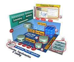 SAP BI Architecture