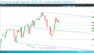 CAC40 rebondit 38.2% retracement Fibonacci