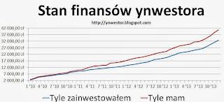 finanse inwestora wykres