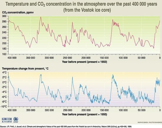 ‭Temperature and CO2 concentration in the atmosphere over the past 400 000 years Vostok