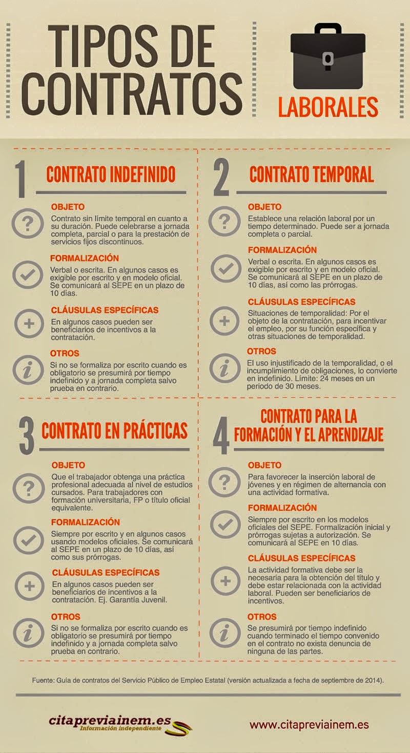 practicas,contratos,tipos,2014,temporal, trabajo, aprendizaje