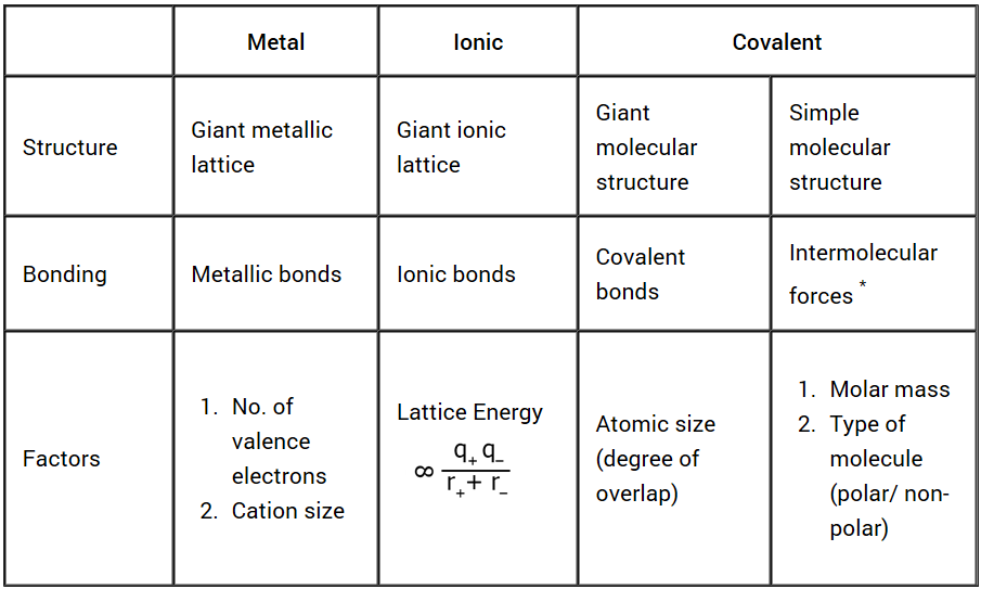 A Level Chemistry: Chemical Bonding