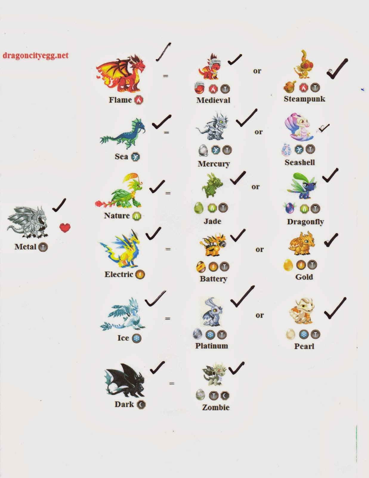 Dragon City Development Breeding