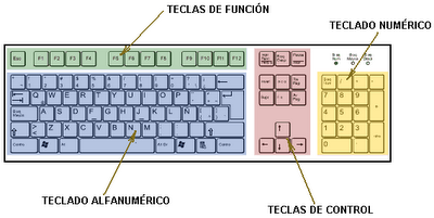 el teclado y sus partes: