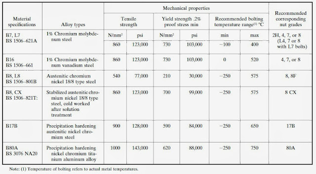 Material Specifications for Bolts and Nuts and Recommended Bolting Temperature Range