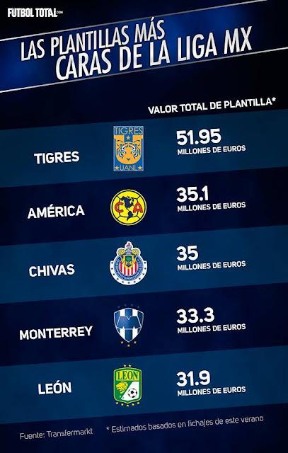 Plantillas más caras Liga MX