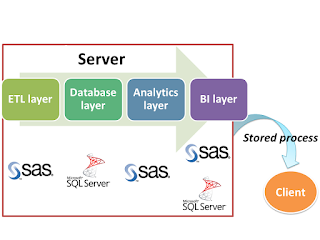 Stored Processes: SAS's voice on Business Intelligence