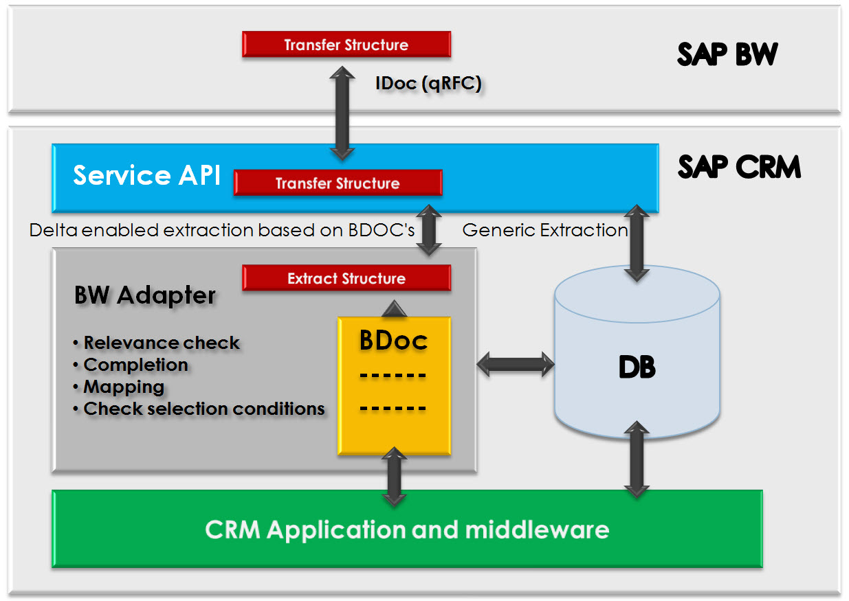 SAP Customer Experience: Data Extraction from CRM to BW ...