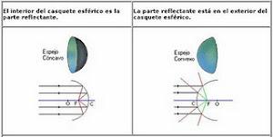 Espejos cóncavos y convexos