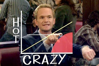 How I Met Your Mother Barney with a hot/crazy bar graph