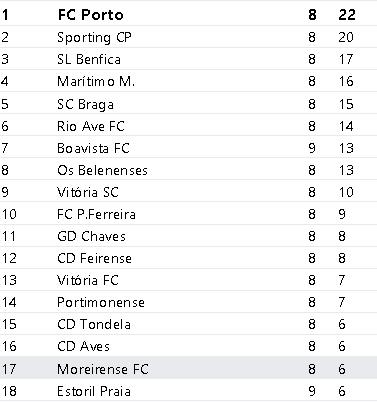 Classificação Liga Nós Época 2017-2018 9ºJornada