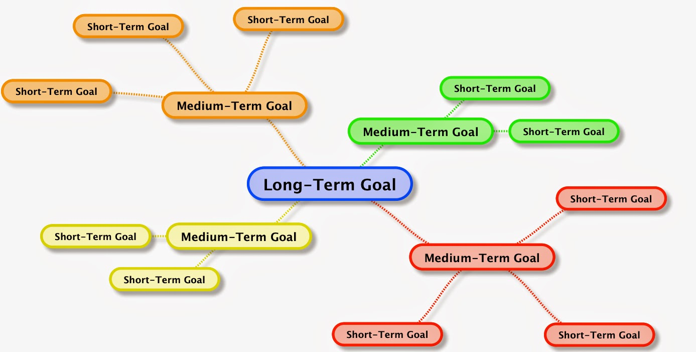 entrepreneurial path set you goals in terms of long term goals can be in years medium term goals can be half years or months and even short term goals can