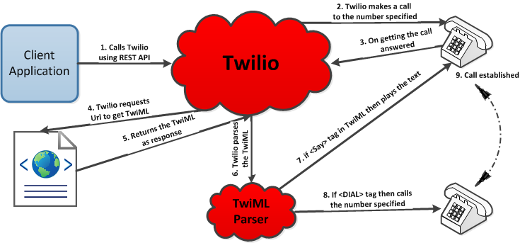 Twilio-Outbound-Call-Flow