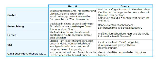 Zwei Blickwinkel, www.liebenswuerdig.com