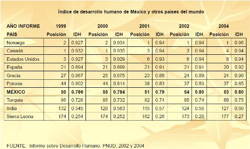 indicadores de desarrollo y subdesarrollo: