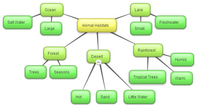 Emily Eckley's EDT Blog: Concept Map