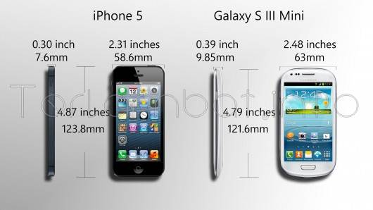Samsung Galaxy S3 Mini VS iPhone 5