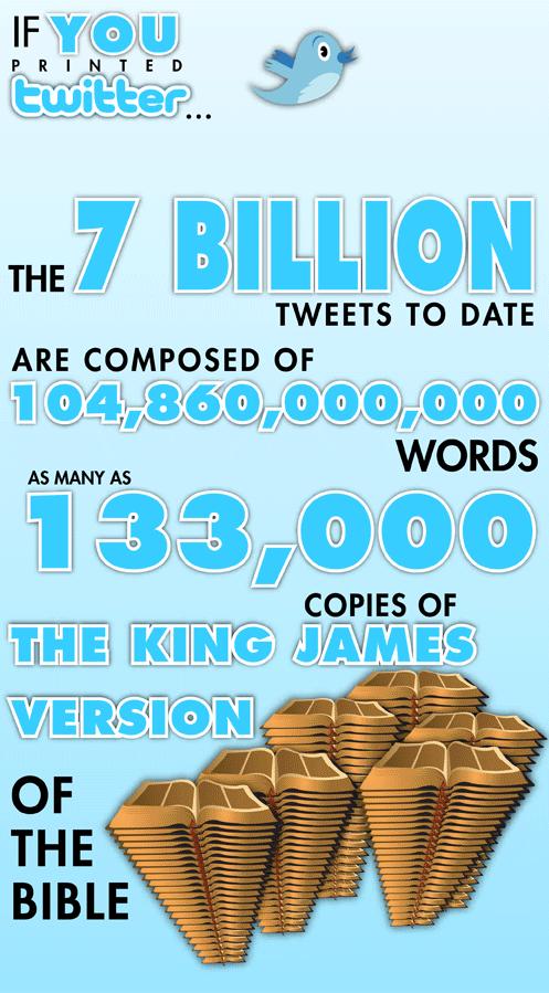 7 εκατ tweets 133000 αντίγραφα της βίβλου