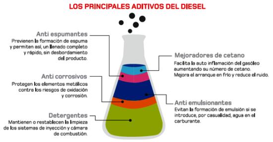 Los Principales Aditivos del Diesel